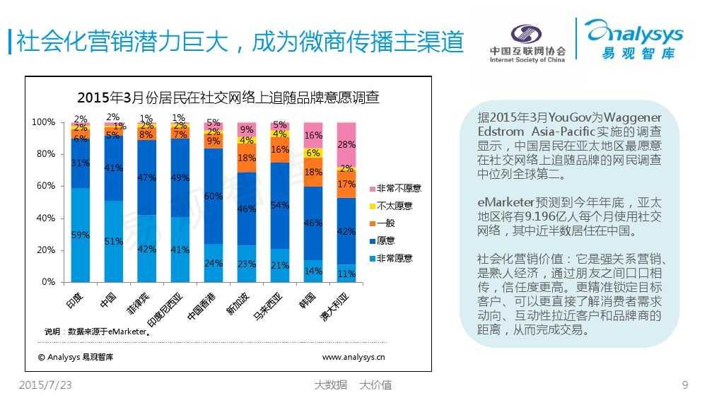 中国微商发展状况研究报告2015 01_000009