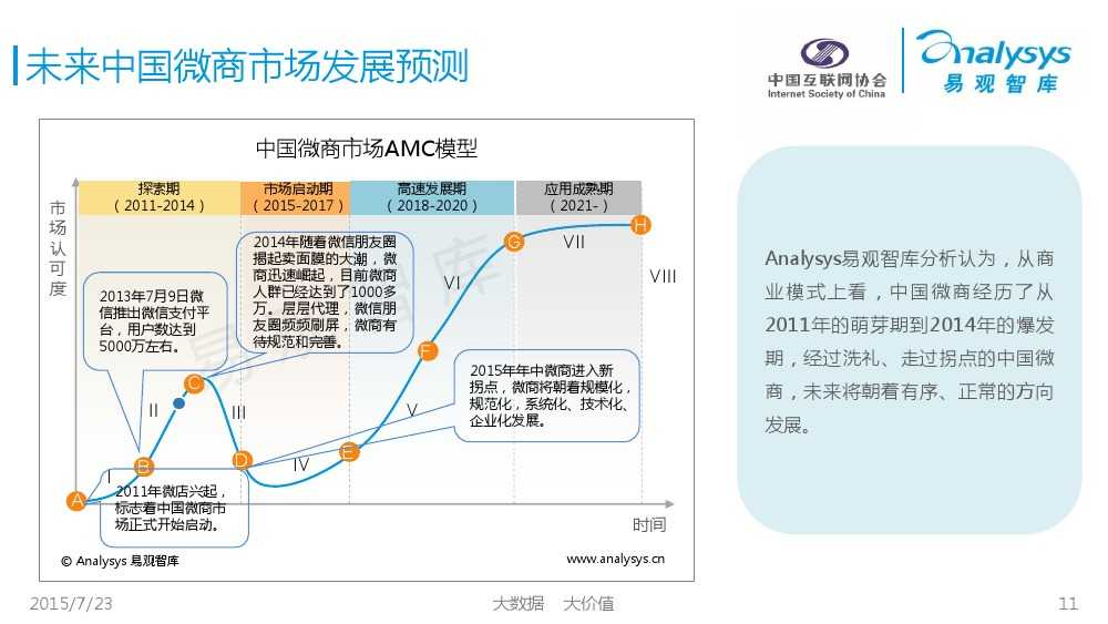 中国微商发展状况研究报告2015 01_000011