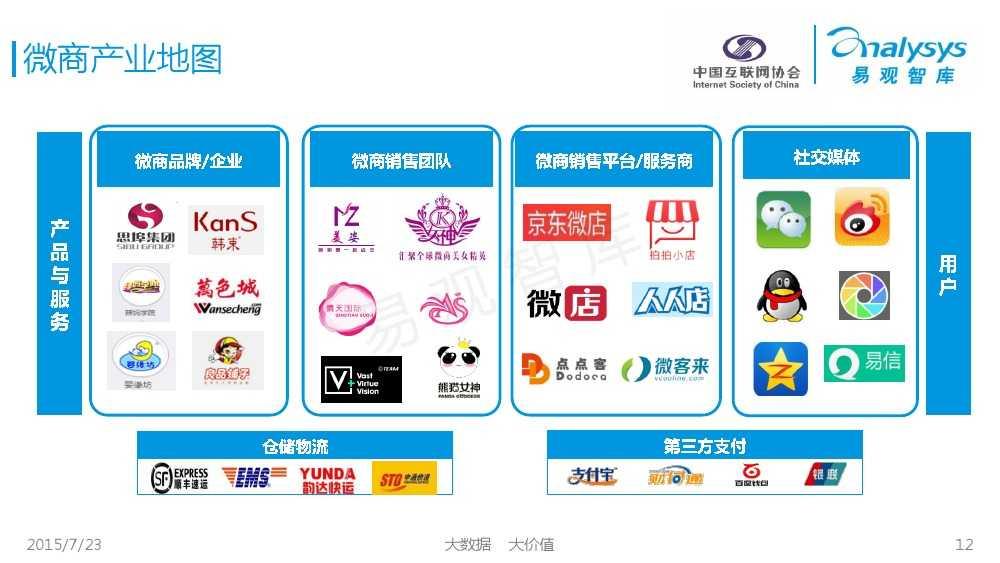 中国微商发展状况研究报告2015 01_000012