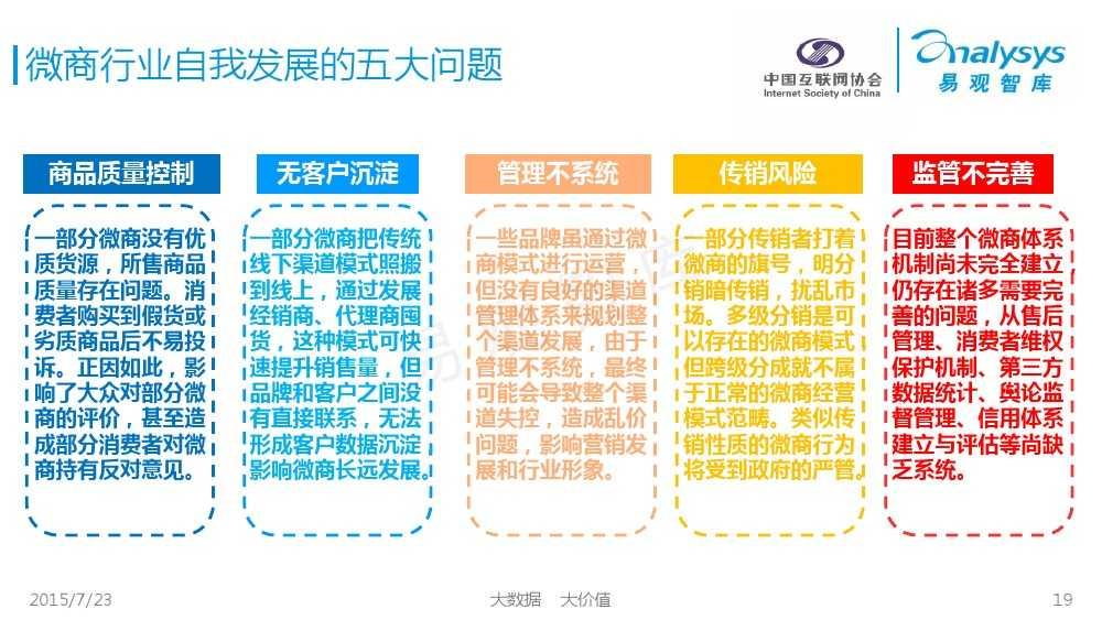 中国微商发展状况研究报告2015 01_000019
