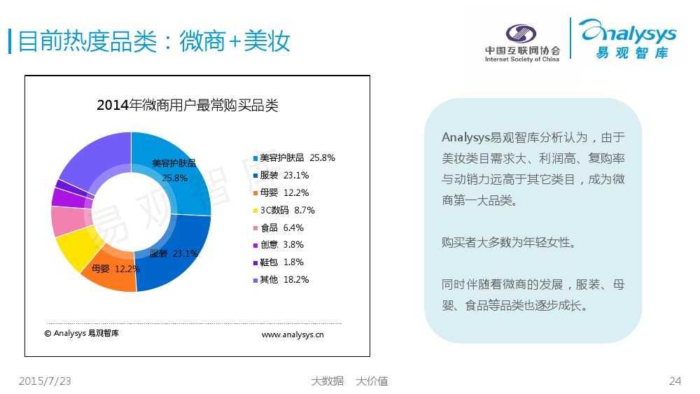 中国微商发展状况研究报告2015 01_000024