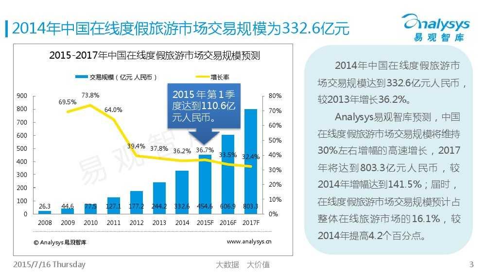 中国旅游UGC自由行市场专题研究报告2015_000003