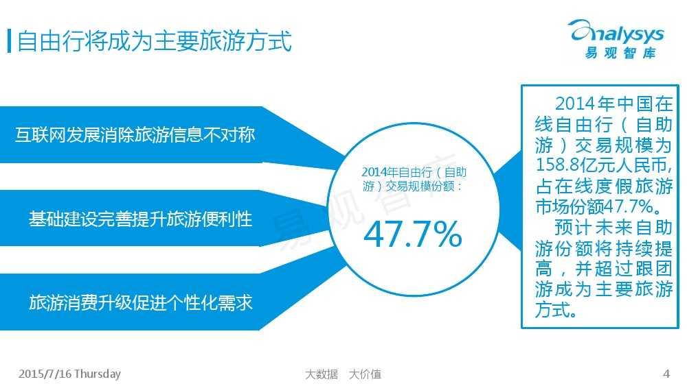 中国旅游UGC自由行市场专题研究报告2015_000004
