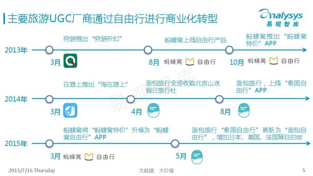 中国旅游UGC自由行市场专题研究报告2015_000005