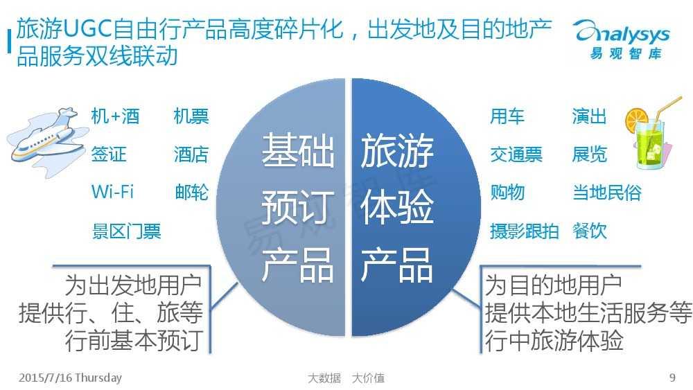中国旅游UGC自由行市场专题研究报告2015_000009