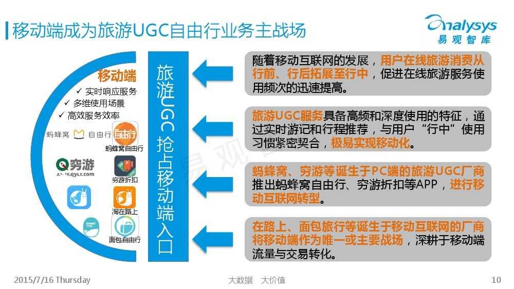 中国旅游UGC自由行市场专题研究报告2015_000010