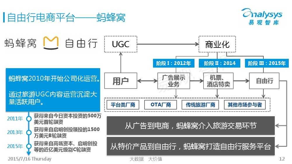 中国旅游UGC自由行市场专题研究报告2015_000012