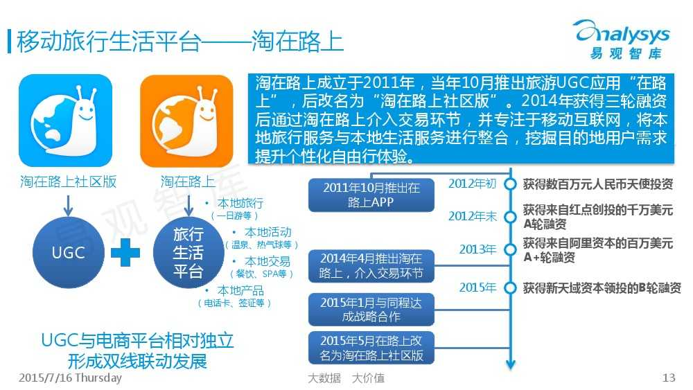 中国旅游UGC自由行市场专题研究报告2015_000013