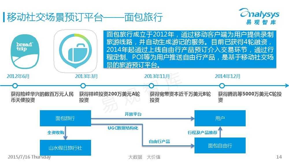 中国旅游UGC自由行市场专题研究报告2015_000014