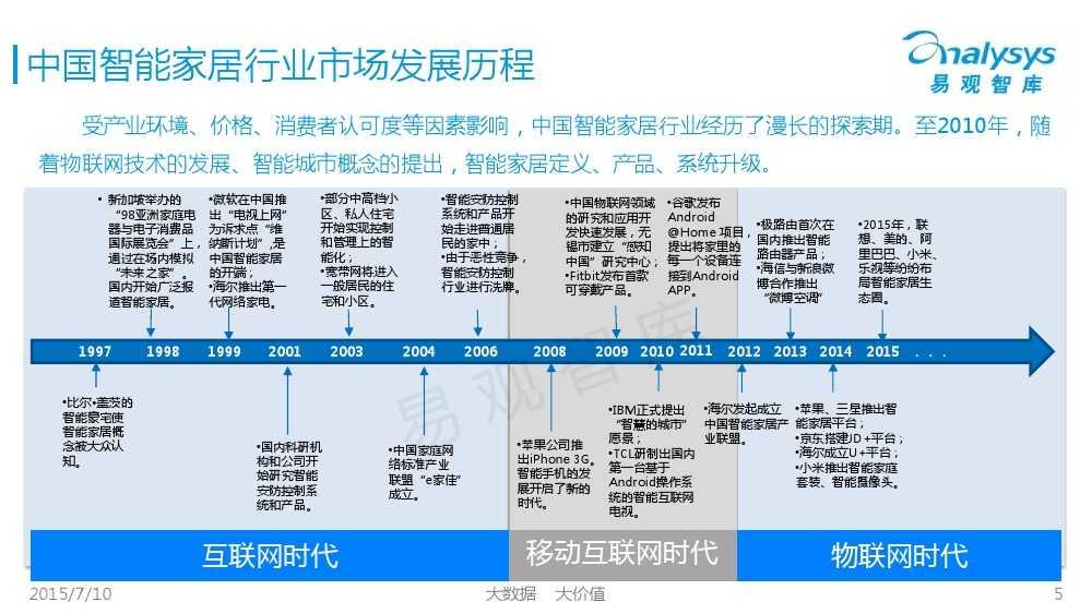 中国智能家居市场专题研究报告2015 01_000005
