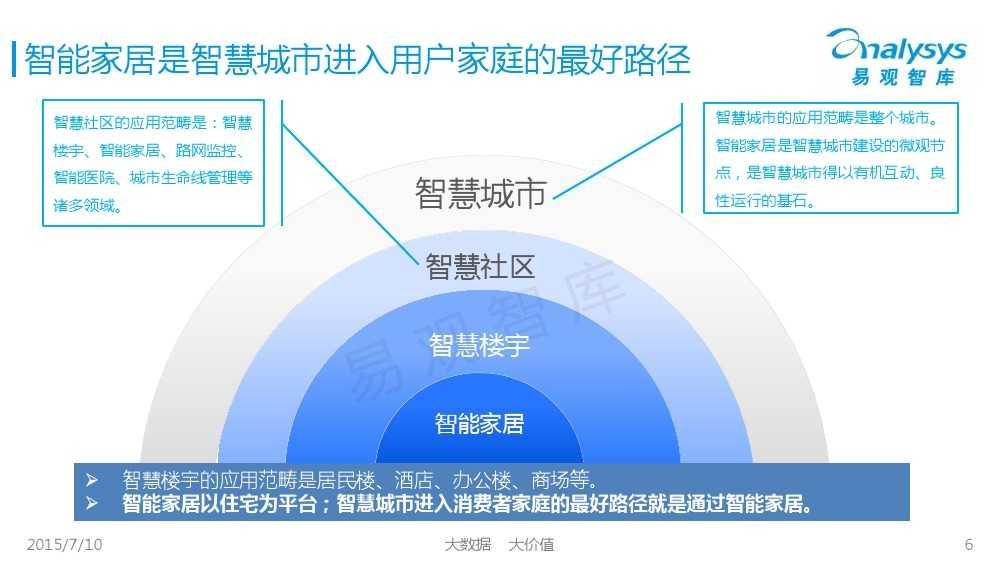 中国智能家居市场专题研究报告2015 01_000006