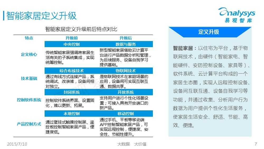 中国智能家居市场专题研究报告2015 01_000007