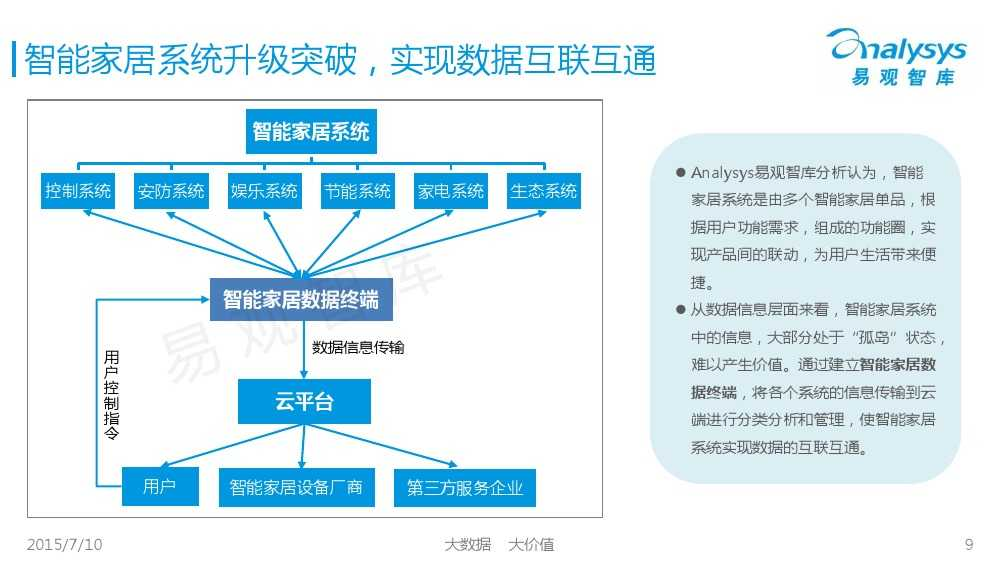 中国智能家居市场专题研究报告2015 01_000009