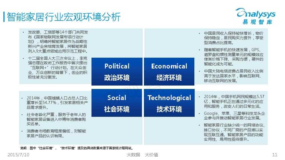 中国智能家居市场专题研究报告2015 01_000011