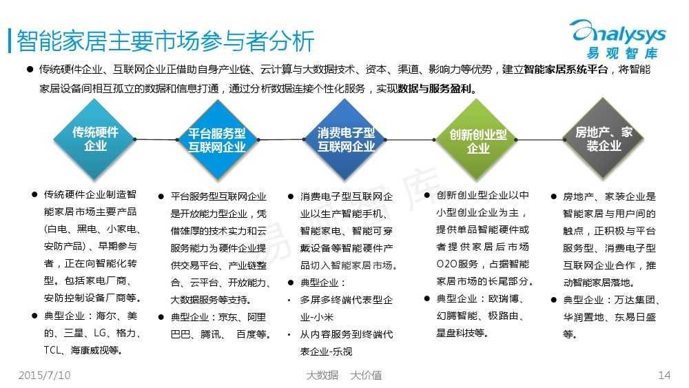 中国智能家居市场专题研究报告2015 01_000014