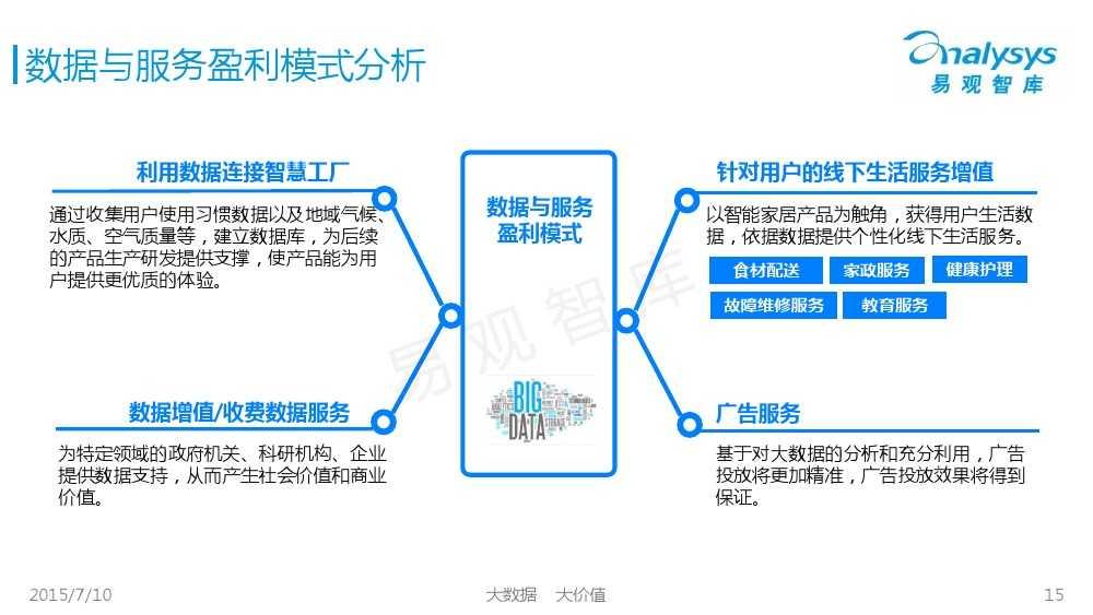 中国智能家居市场专题研究报告2015 01_000015