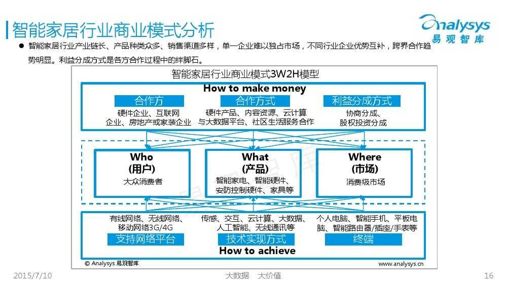 中国智能家居市场专题研究报告2015 01_000016