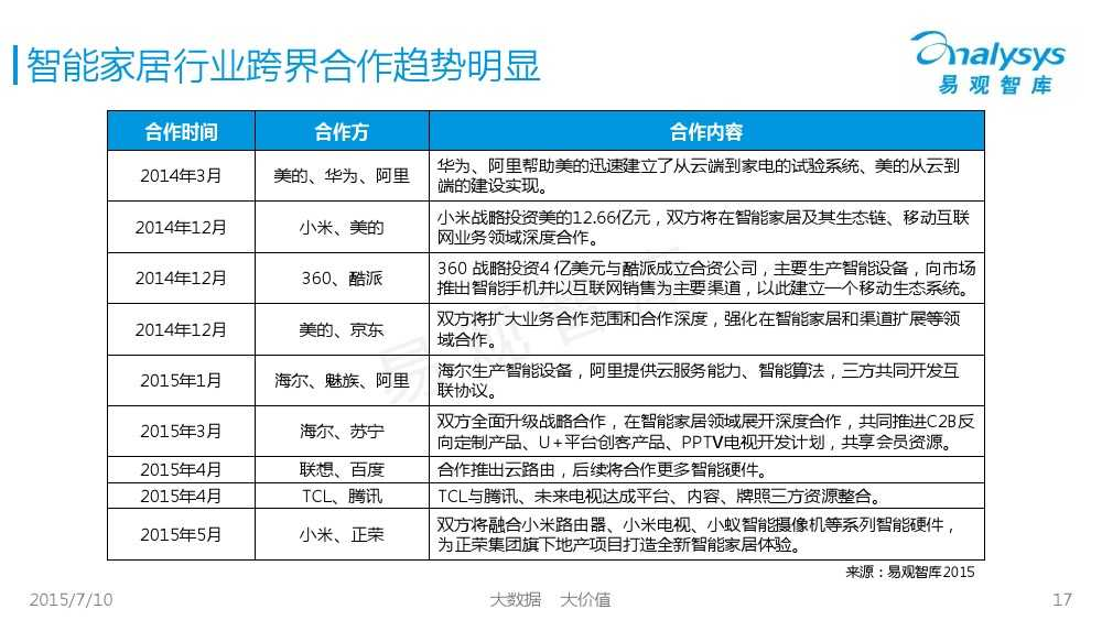 中国智能家居市场专题研究报告2015 01_000017