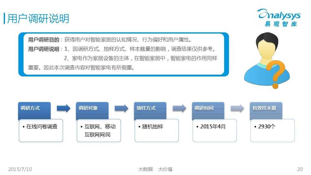 中国智能家居市场专题研究报告2015 01_000020
