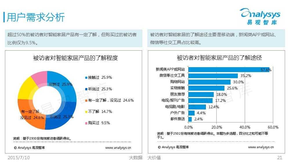 中国智能家居市场专题研究报告2015 01_000021