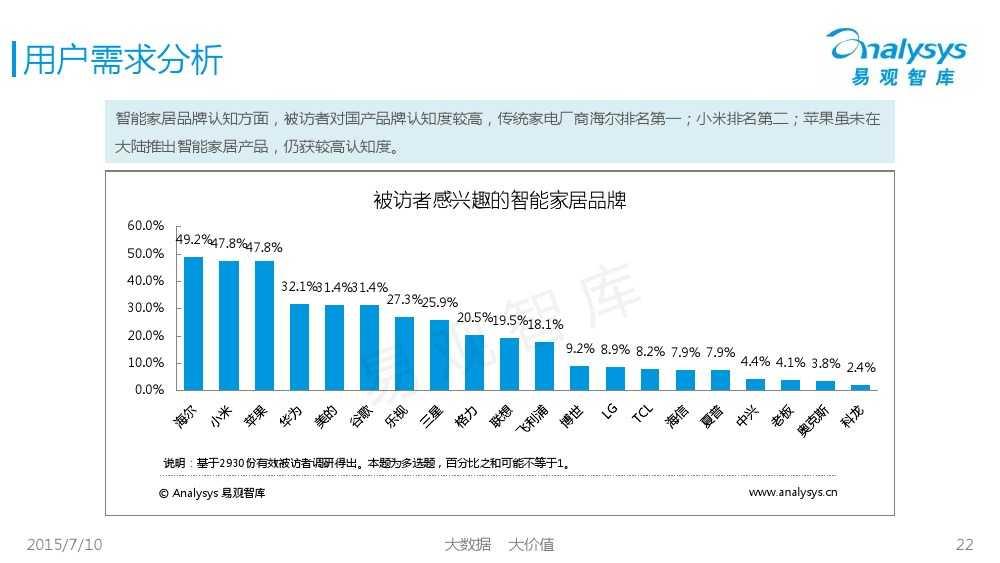 中国智能家居市场专题研究报告2015 01_000022