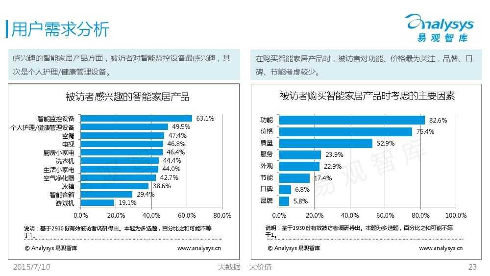 中国智能家居市场专题研究报告2015 01_000023