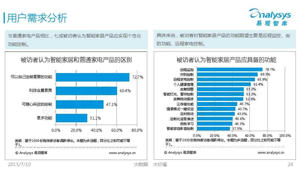 中国智能家居市场专题研究报告2015 01_000024