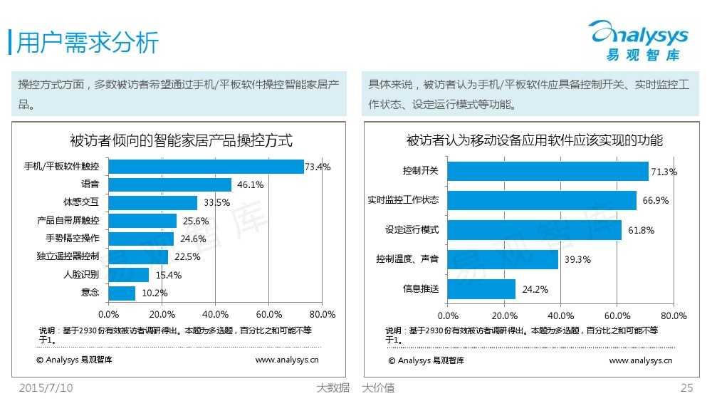中国智能家居市场专题研究报告2015 01_000025