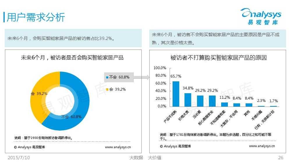 中国智能家居市场专题研究报告2015 01_000026