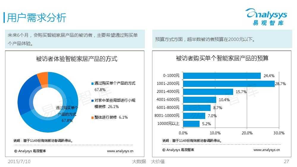 中国智能家居市场专题研究报告2015 01_000027
