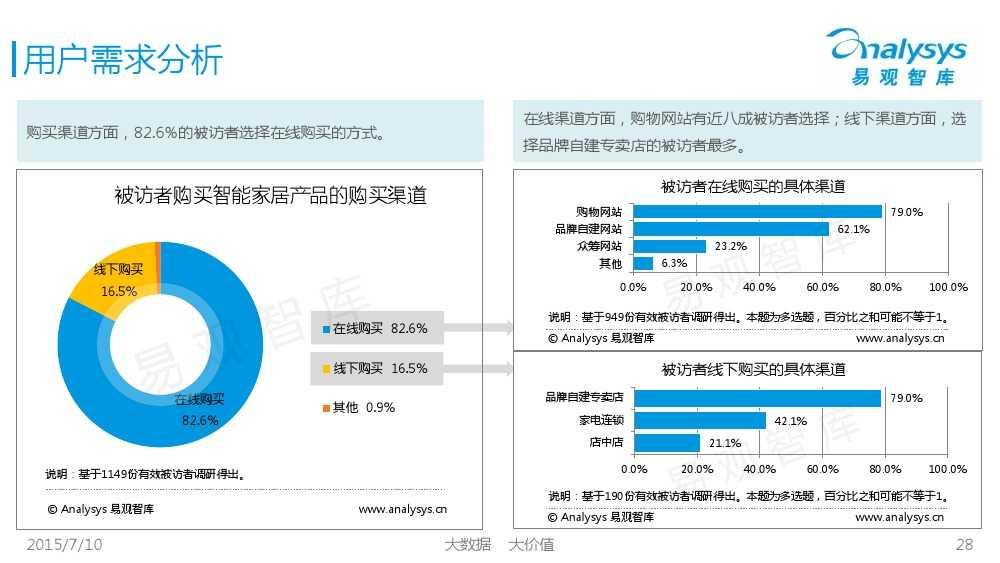 中国智能家居市场专题研究报告2015 01_000028