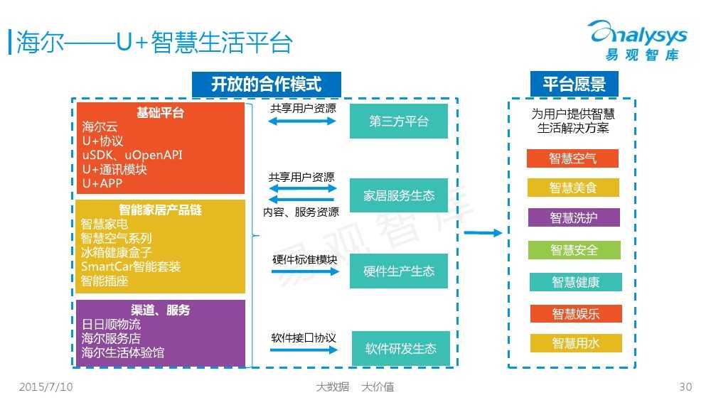 中国智能家居市场专题研究报告2015 01_000030