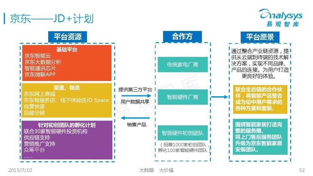 中国智能家居市场专题研究报告2015 01_000032