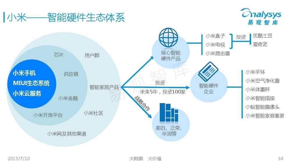 中国智能家居市场专题研究报告2015 01_000034