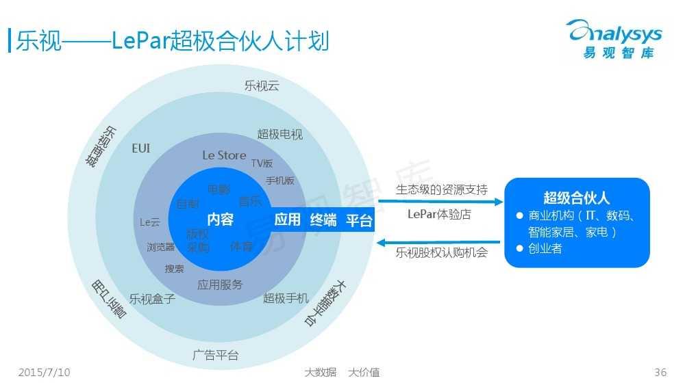 中国智能家居市场专题研究报告2015 01_000036