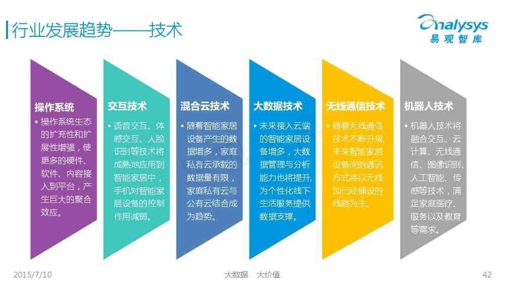 中国智能家居市场专题研究报告2015 01_000042