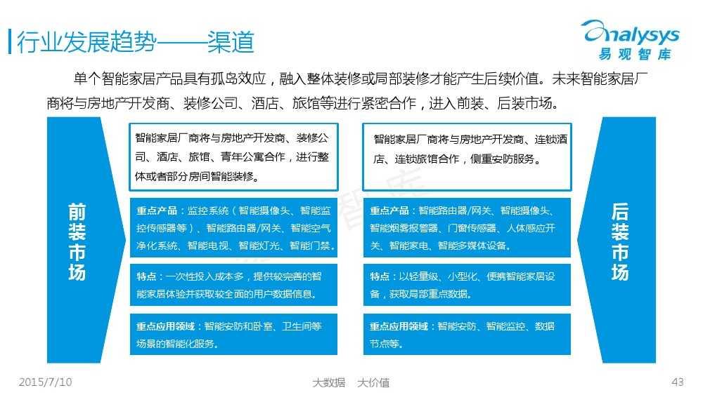 中国智能家居市场专题研究报告2015 01_000043