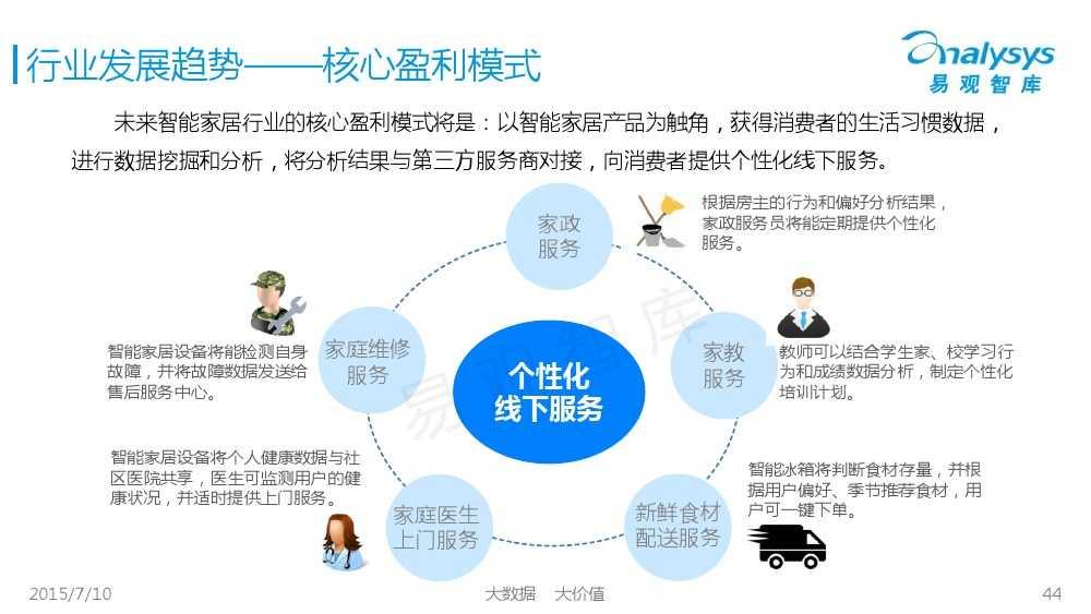中国智能家居市场专题研究报告2015 01_000044