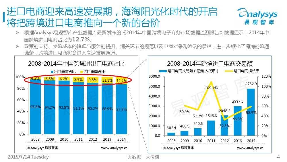 中国跨境进口电商市场专题研究报告2015_000004