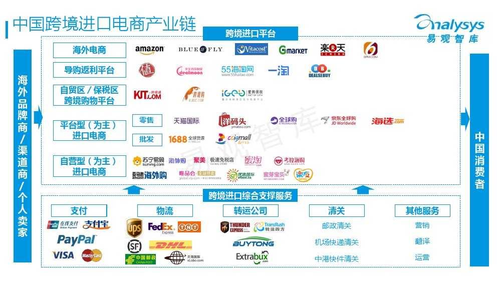 中国跨境进口电商市场专题研究报告2015_000005