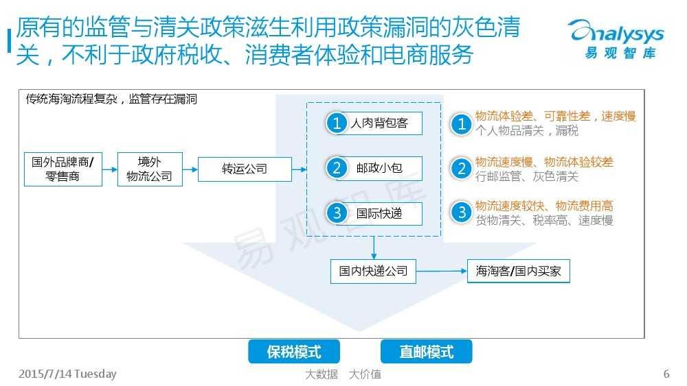 中国跨境进口电商市场专题研究报告2015_000006