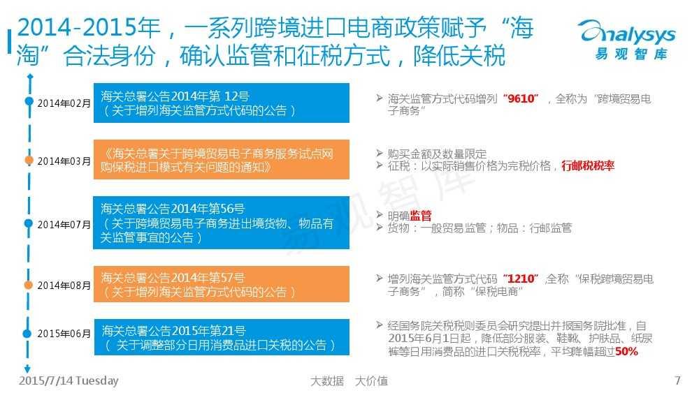 中国跨境进口电商市场专题研究报告2015_000007