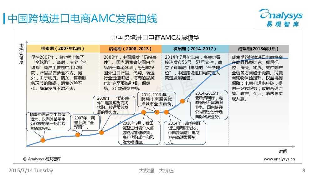 中国跨境进口电商市场专题研究报告2015_000008