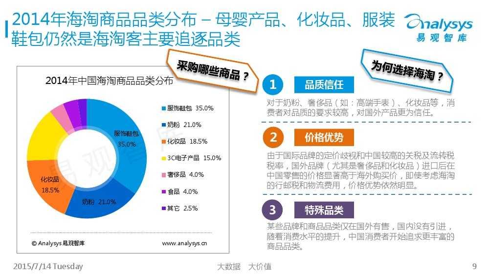 中国跨境进口电商市场专题研究报告2015_000009