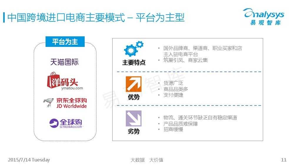 中国跨境进口电商市场专题研究报告2015_000011