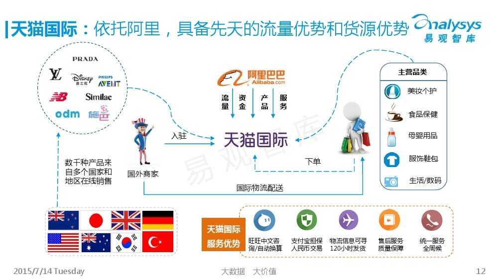 中国跨境进口电商市场专题研究报告2015_000012