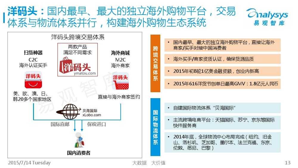 中国跨境进口电商市场专题研究报告2015_000013