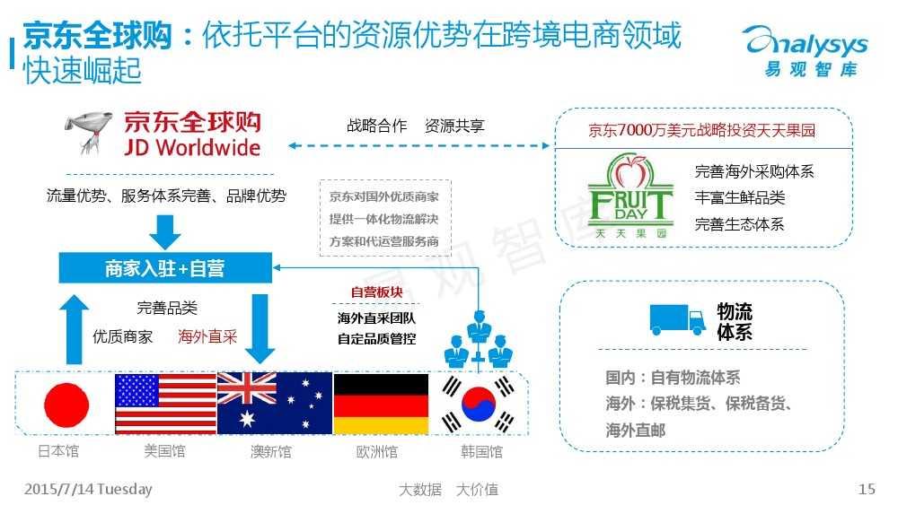 中国跨境进口电商市场专题研究报告2015_000015