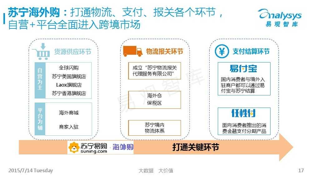 中国跨境进口电商市场专题研究报告2015_000017