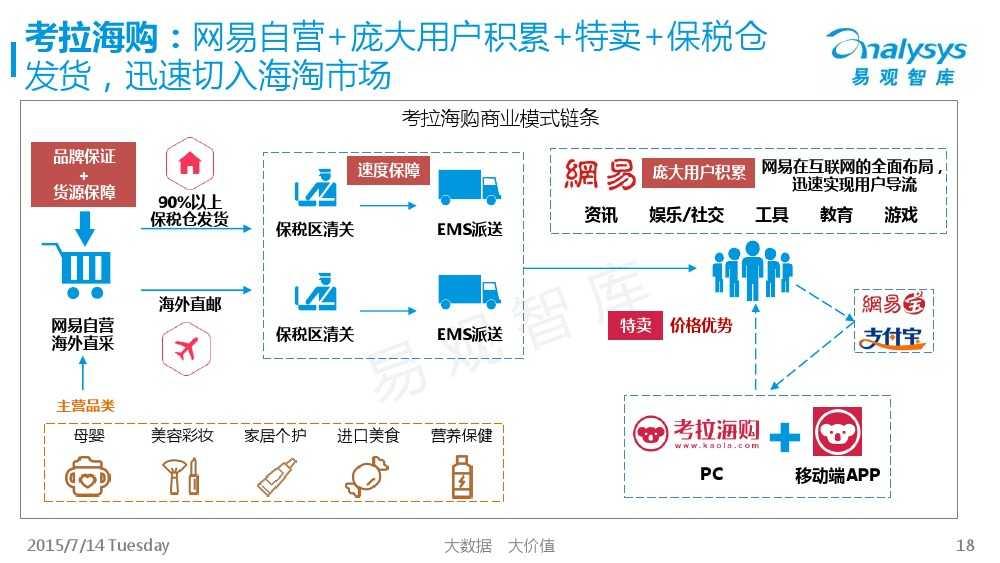 中国跨境进口电商市场专题研究报告2015_000018